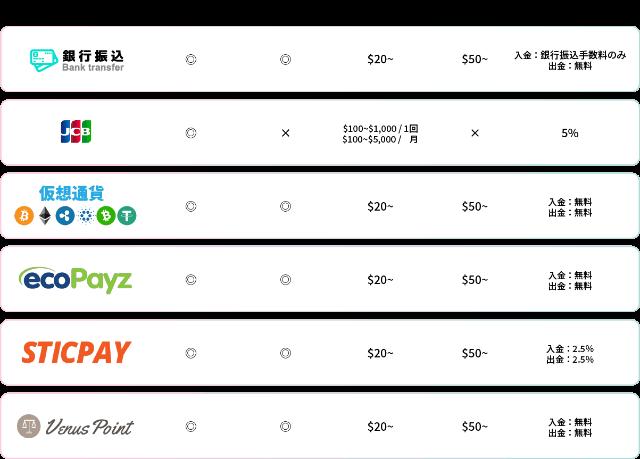 ユースカジノ 入出金方法
